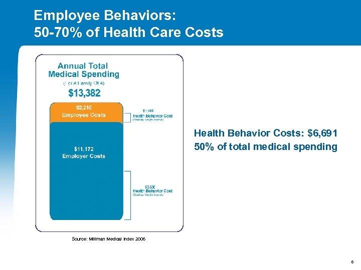 Employee Behaviors: 50 -70% of Health Care Costs Health Behavior Costs: $6, 691 50%