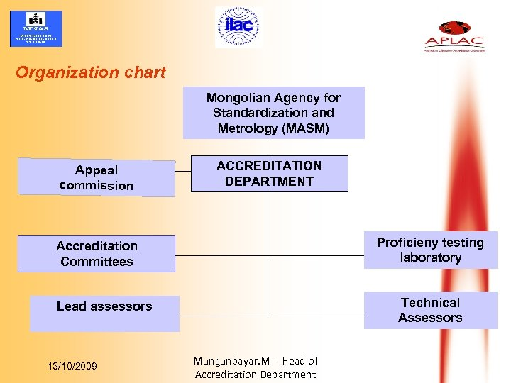 Organization chart Mongolian Agency for Standardization and Metrology (MASM) Appeal commission ACCREDITATION DEPARTMENT Proficieny