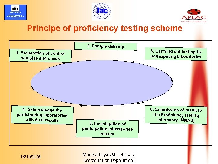 Principe of proficiency testing scheme 2. Sample delivery 1. Preparation of control samples and