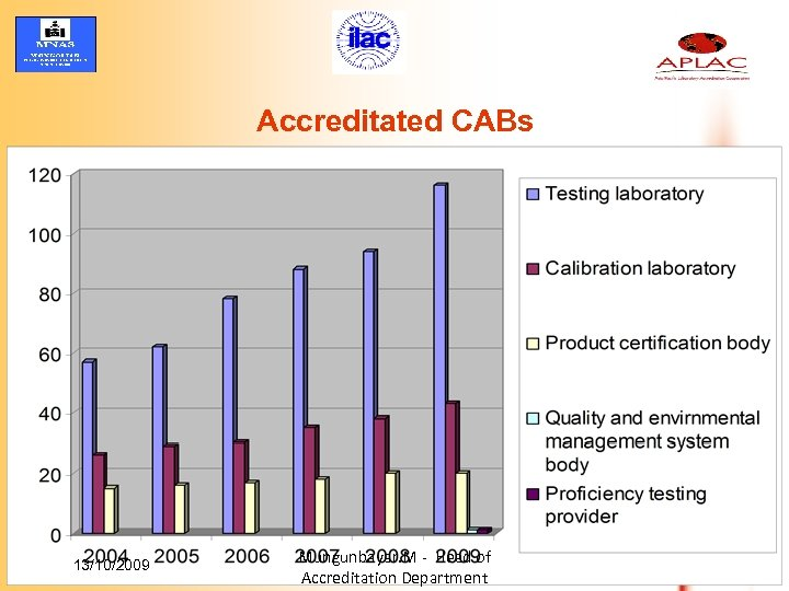 Accreditated CABs 13/10/2009 Mungunbayar. M - Head of Accreditation Department