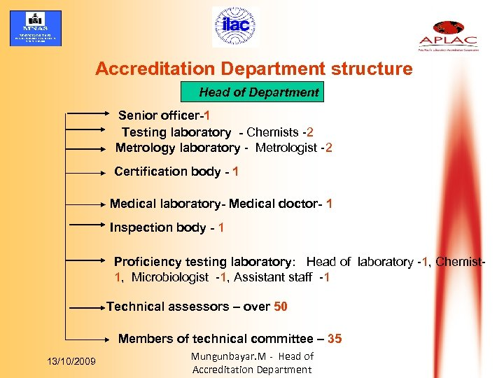 Accreditation Department structure Head of Department Senior officer-1 Testing laboratory - Chemists -2 Metrology