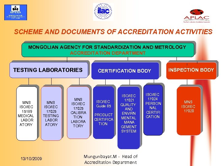 SCHEME AND DOCUMENTS OF ACCREDITATION ACTIVITIES MONGOLIAN AGENCY FOR STANDARDIZATION AND METROLOGY ACCREDITATION DEPARTMENT