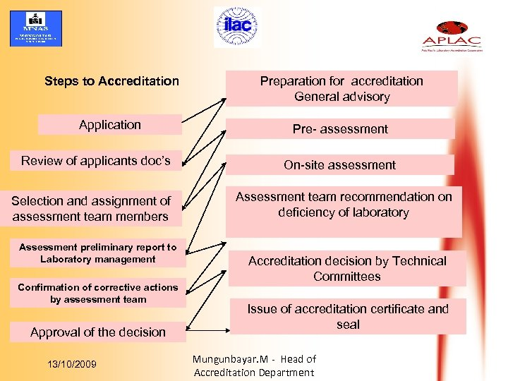 Steps to Accreditation Preparation for accreditation General advisory Application Pre- assessment Review of applicants