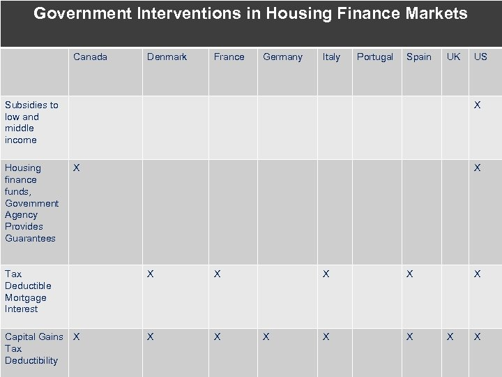 Government Interventions in Housing Finance Markets Canada Denmark France Germany Italy Portugal Spain UK