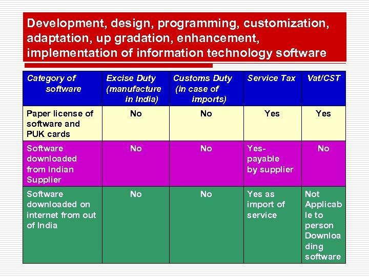 Development, design, programming, customization, adaptation, up gradation, enhancement, implementation of information technology software Category