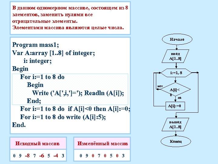 В данном одномерном массиве, состоящем из 8 элементов, заменить нулями все отрицательные элементы. Элементами