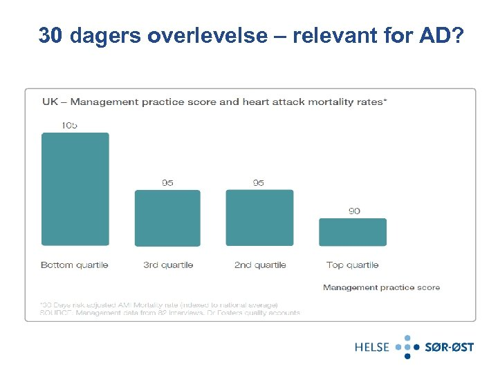 30 dagers overlevelse – relevant for AD?
