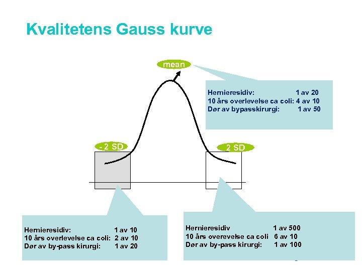 Kvalitetens Gauss kurve mean Hernieresidiv: 1 av 20 10 års overlevelse ca coli: 4
