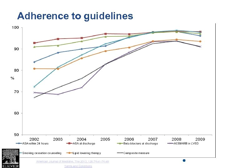 Figure 1 Adherence to guidelines Source: American Journal of Medicine, The 2013; 126: 74.