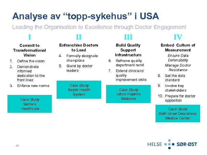 "Analyse av ""topp-sykehus"" i USA Leading the Organisation to Excellence through Doctor Engagement I"
