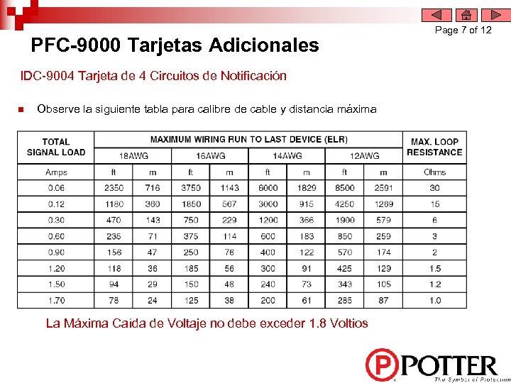 PFC-9000 Tarjetas Adicionales IDC-9004 Tarjeta de 4 Circuitos de Notificación n Observe la siguiente