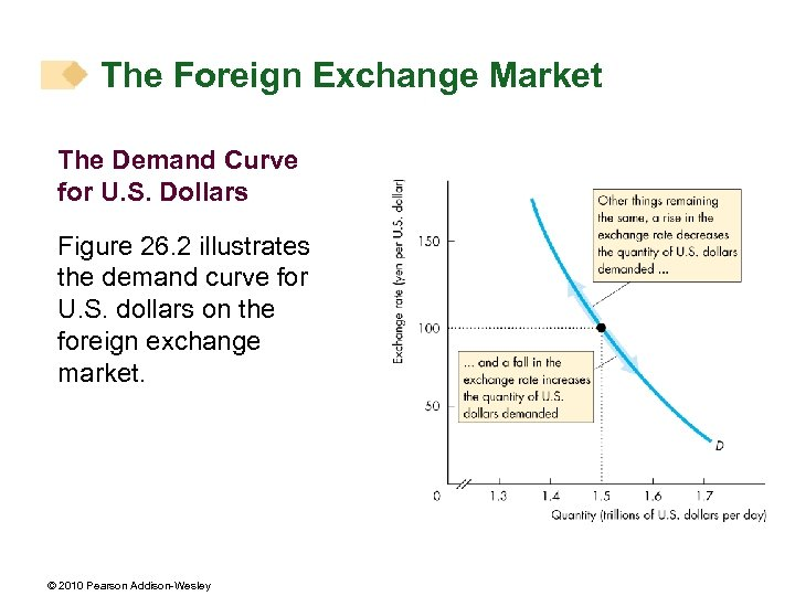 The Foreign Exchange Market The Demand Curve for U. S. Dollars Figure 26. 2