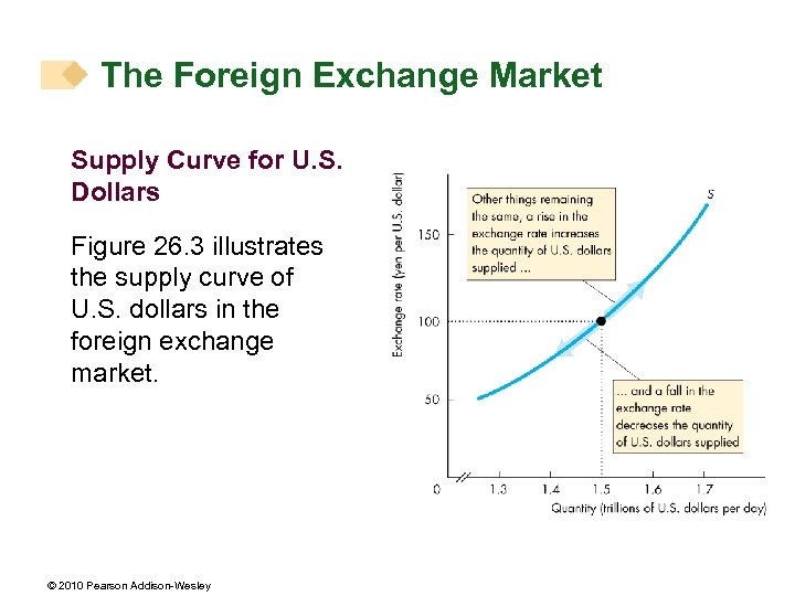 The Foreign Exchange Market Supply Curve for U. S. Dollars Figure 26. 3 illustrates