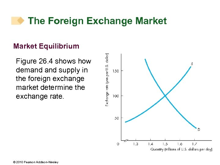 The Foreign Exchange Market Equilibrium Figure 26. 4 shows how demand supply in the
