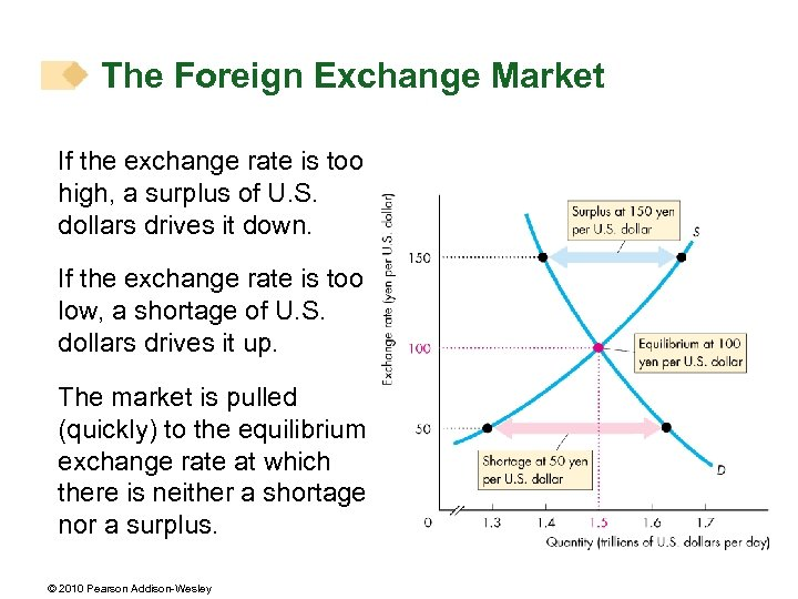 The Foreign Exchange Market If the exchange rate is too high, a surplus of