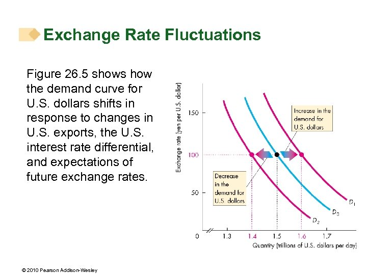 Exchange Rate Fluctuations Figure 26. 5 shows how the demand curve for U. S.