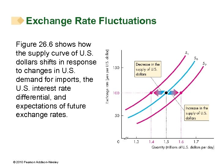 Exchange Rate Fluctuations Figure 26. 6 shows how the supply curve of U. S.