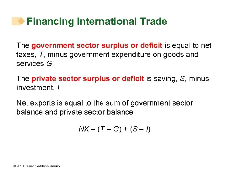 Financing International Trade The government sector surplus or deficit is equal to net taxes,