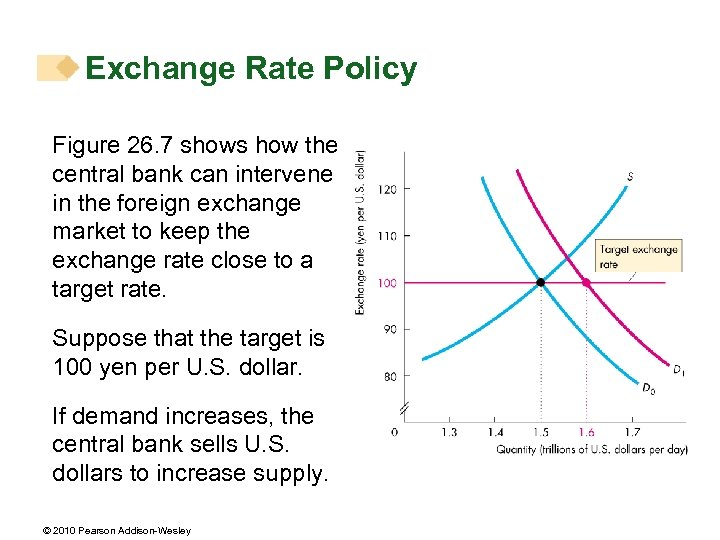 Exchange Rate Policy Figure 26. 7 shows how the central bank can intervene in