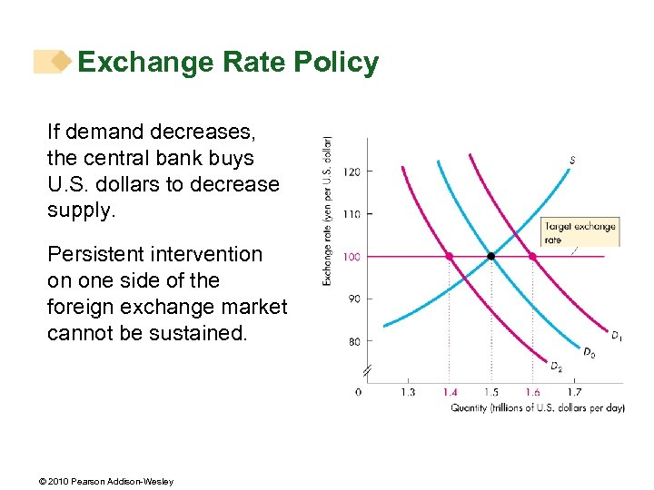 Exchange Rate Policy If demand decreases, the central bank buys U. S. dollars to
