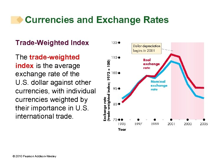 Currencies and Exchange Rates Trade-Weighted Index The trade-weighted index is the average exchange rate