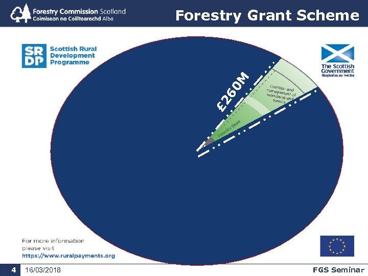 £ 2 60 M Forestry Grant Scheme 4 16/03/2018 FGS Seminar