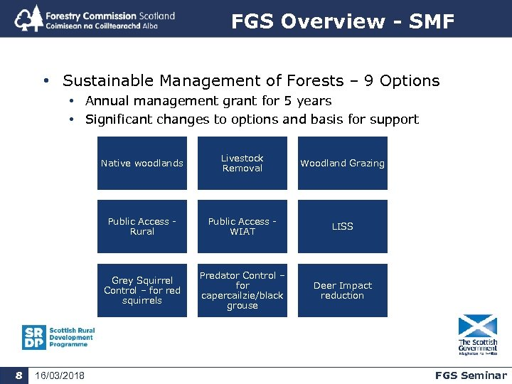 FGS Overview - SMF • Sustainable Management of Forests – 9 Options • Annual
