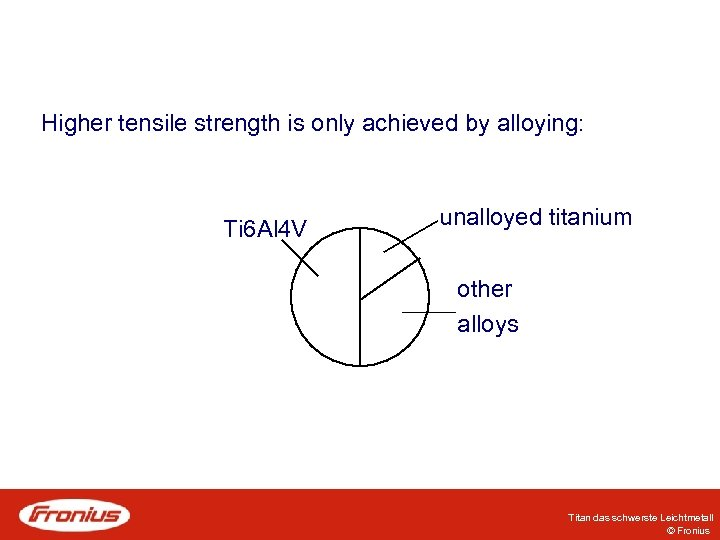 Higher tensile strength is only achieved by alloying: Ti 6 Al 4 V unalloyed