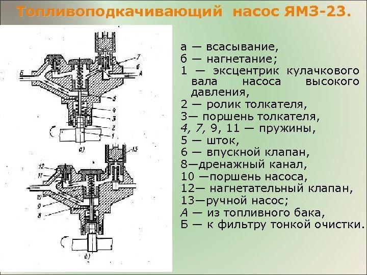 Топливоподкачивающий насос ЯМЗ-23. а — всасывание, б — нагнетание; 1 — эксцентрик кулачкового вала