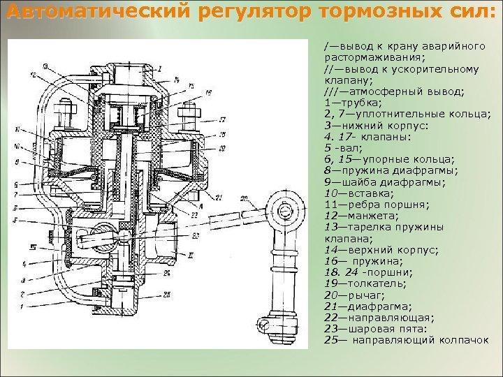 Автоматический регулятор тормозных сил: /—вывод к крану аварийного растормаживания; //—вывод к ускорительному клапану; ///—атмосферный