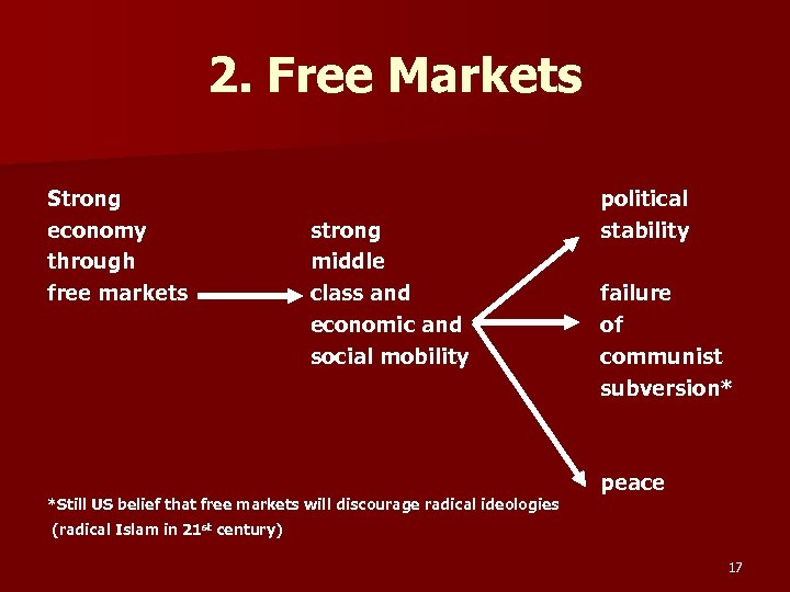 2. Free Markets Strong economy through free markets strong middle class and economic and