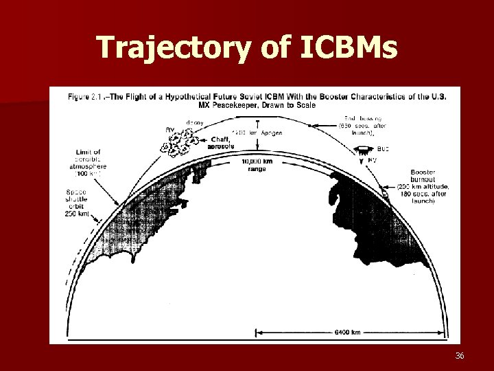 Trajectory of ICBMs 36
