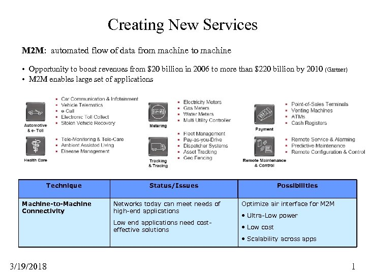Creating New Services M 2 M: automated flow of data from machine to machine