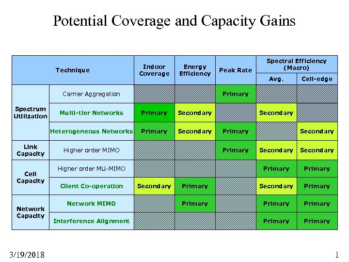 Potential Coverage and Capacity Gains Technique Indoor Coverage Energy Efficiency Carrier Aggregation Spectrum Utilization
