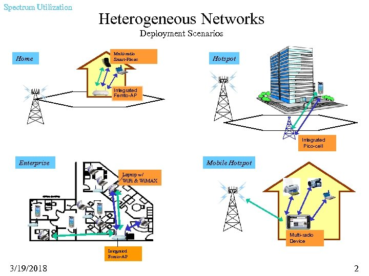 Spectrum Utilization Heterogeneous Networks Deployment Scenarios Home Multi-radio Smart-Phone Hotspot Integrated Femto-AP Integrated Pico-cell