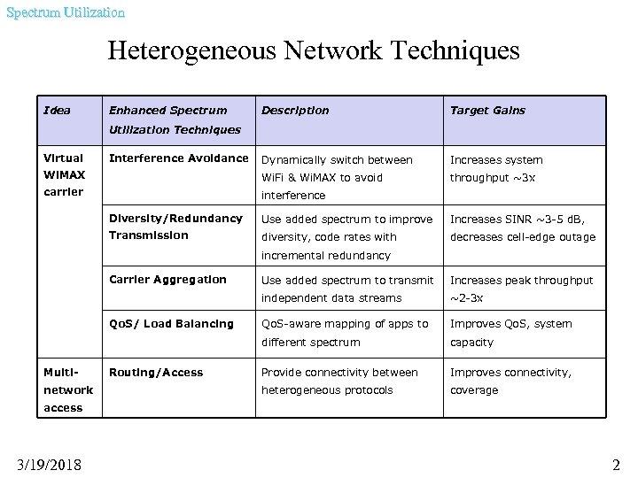 Spectrum Utilization Heterogeneous Network Techniques Idea Enhanced Spectrum Description Target Gains Dynamically switch between