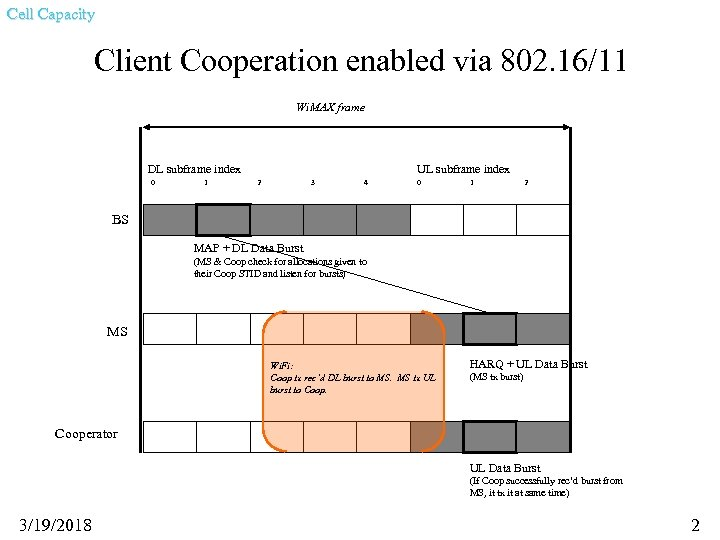 Cell Capacity Client Cooperation enabled via 802. 16/11 Wi. MAX frame DL subframe index