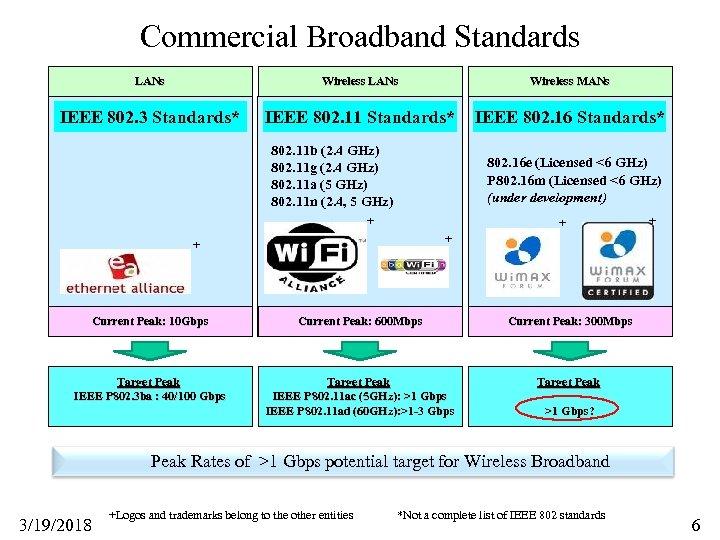 Commercial Broadband Standards LANs Wireless MANs IEEE 802. 3 Standards* IEEE 802. 11 Standards*