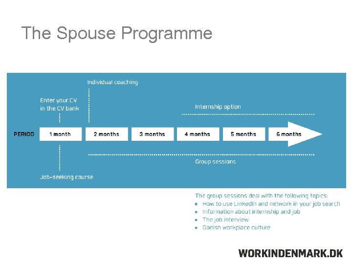 The Spouse Programme