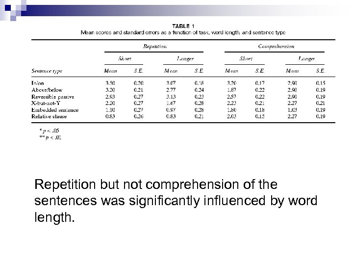 Repetition but not comprehension of the sentences was significantly influenced by word length.