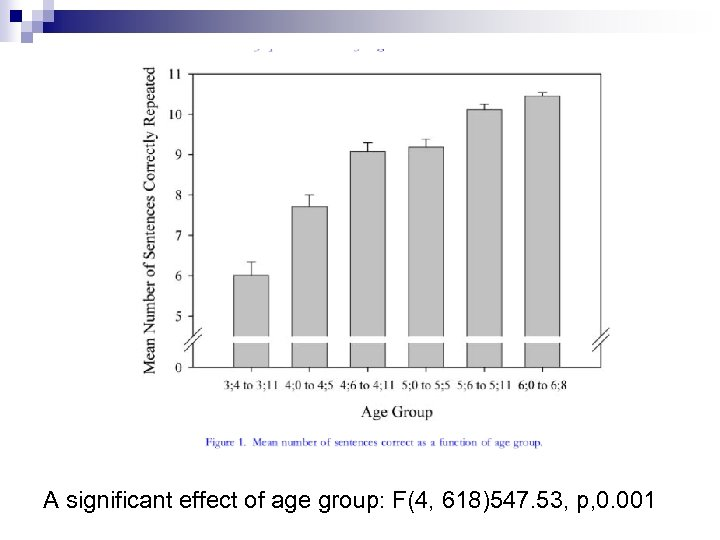 A significant effect of age group: F(4, 618)547. 53, p, 0. 001