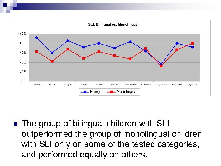 n The group of bilingual children with SLI outperformed the group of monolingual children