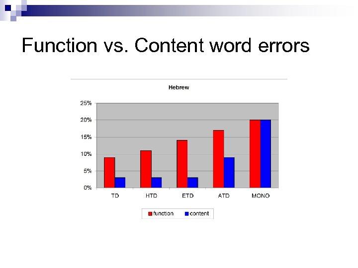 Function vs. Content word errors