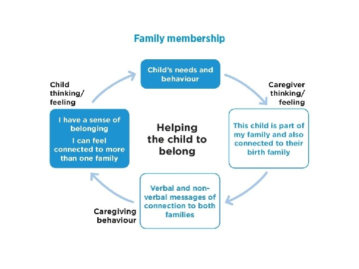 Co-operation: therapeutic effect of supporting a child to take the lead § 'George (3)