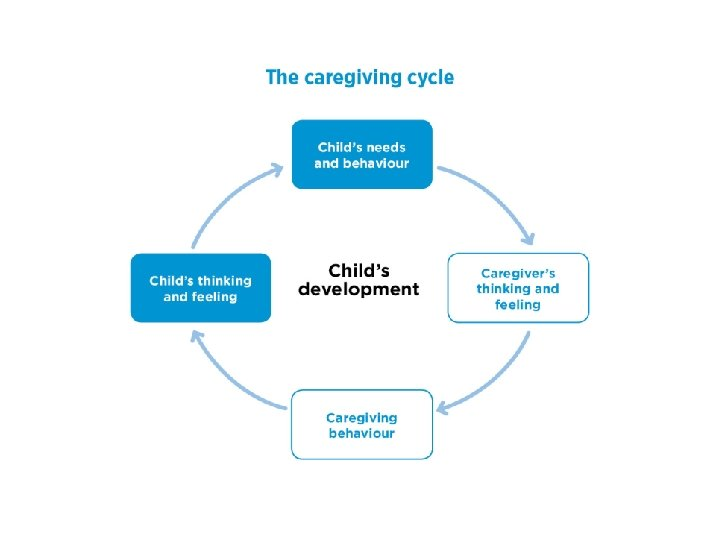 Working with children and carers : the Secure Base model in practice § Assessment