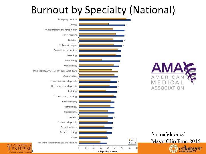 Burnout by Specialty (National) Emergency Medicine General Internal Medicine Neurology Family Medicine Otolaryngology Orthopedic