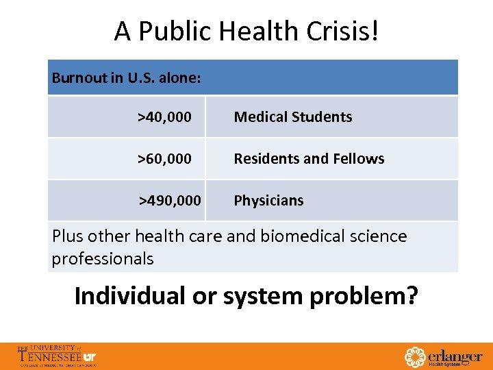 A Public Health Crisis! Burnout in U. S. alone: >40, 000 Medical Students >60,
