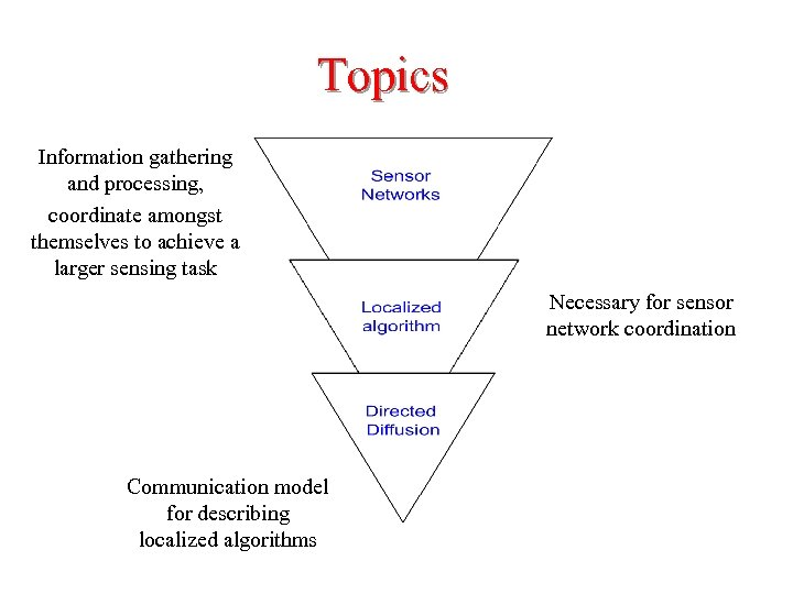 Topics Information gathering and processing, coordinate amongst themselves to achieve a larger sensing task