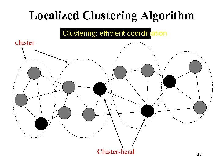 Localized Clustering Algorithm Clustering: efficient coordination cluster Cluster-head 30