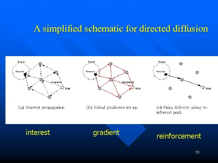 A simplified schematic for directed diffusion interest gradient reinforcement 55